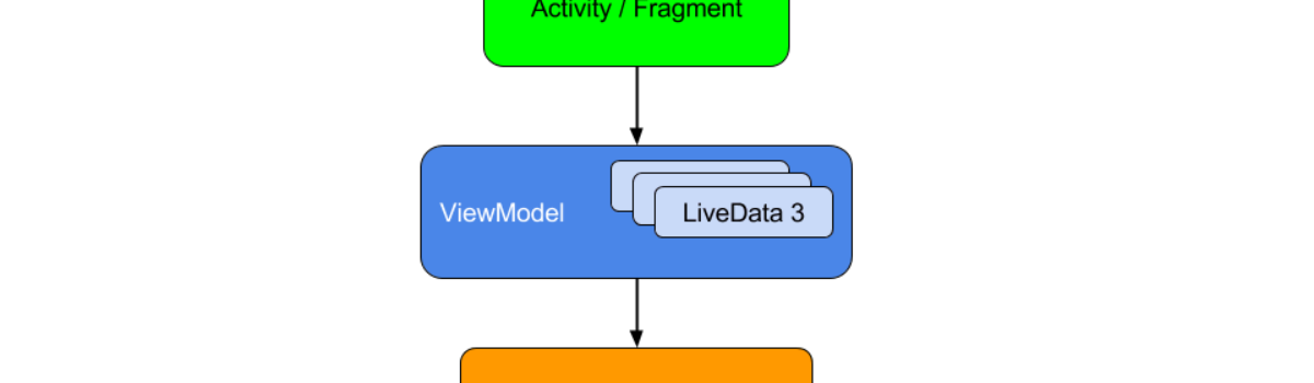 Architecture Components Android