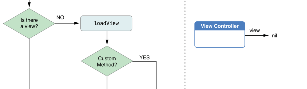 Curso de iOS7: Ciclo de vida de un View Controller