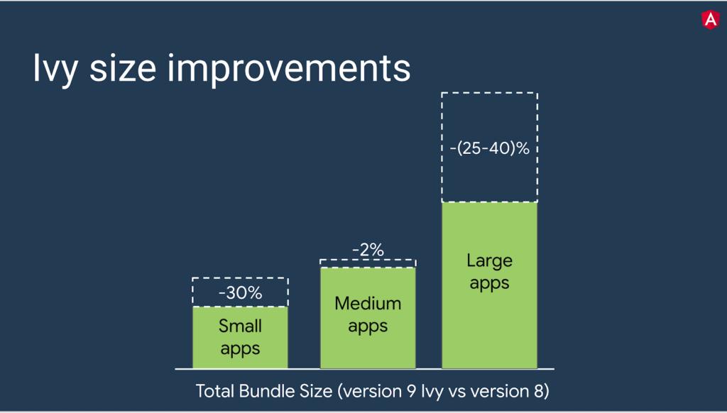 mejora de rendimiento hasta el 40% en el tamaño de los bundle
